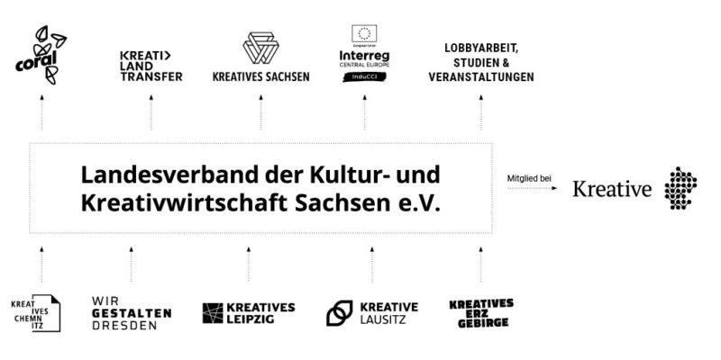 Landesverband der Kultur- und Kreativwirtschaft Sachsen e.V.